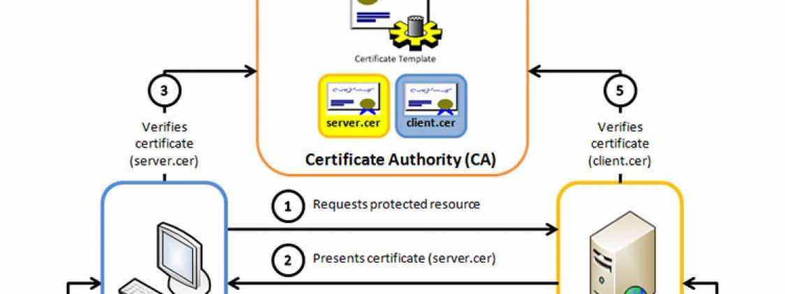 Two-way SSL connection with Tomcat and OC4J