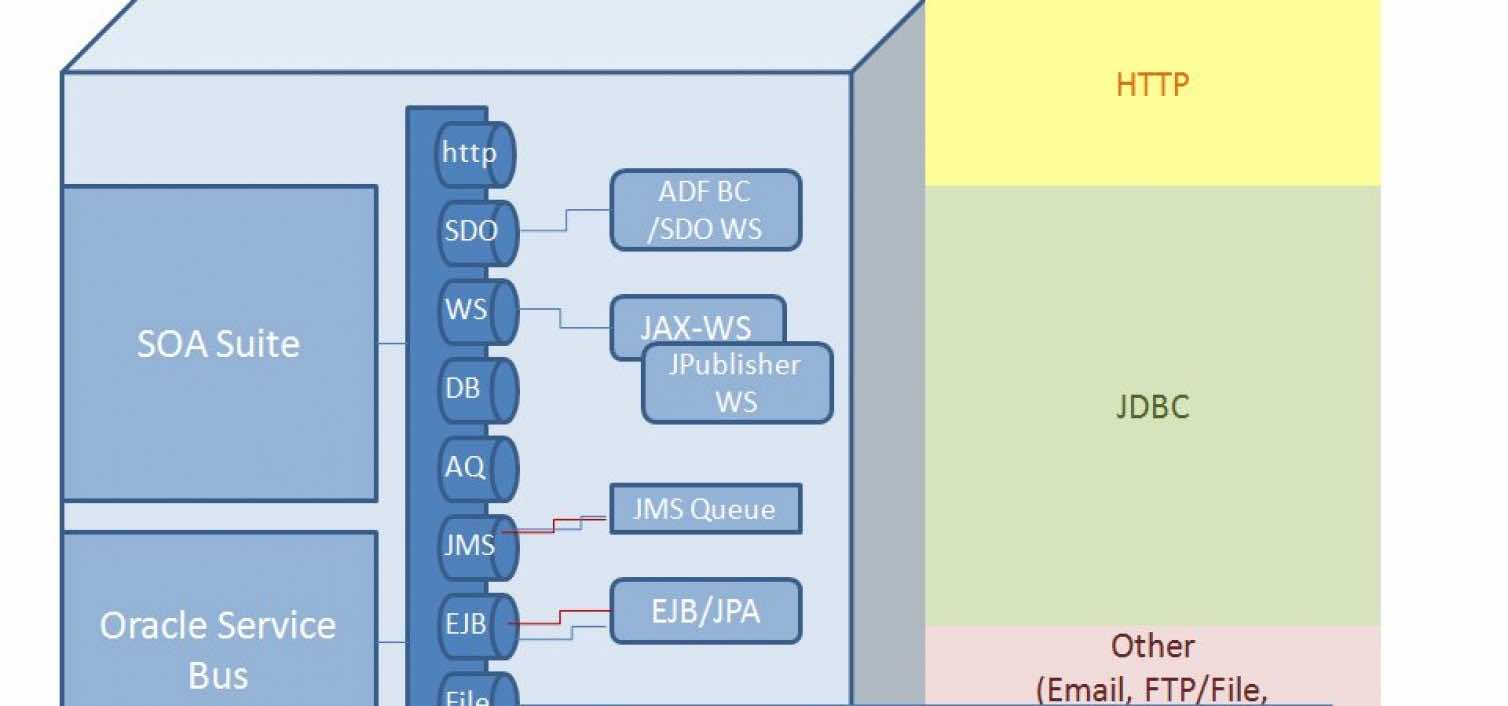 Exposing Web Services From Business Components