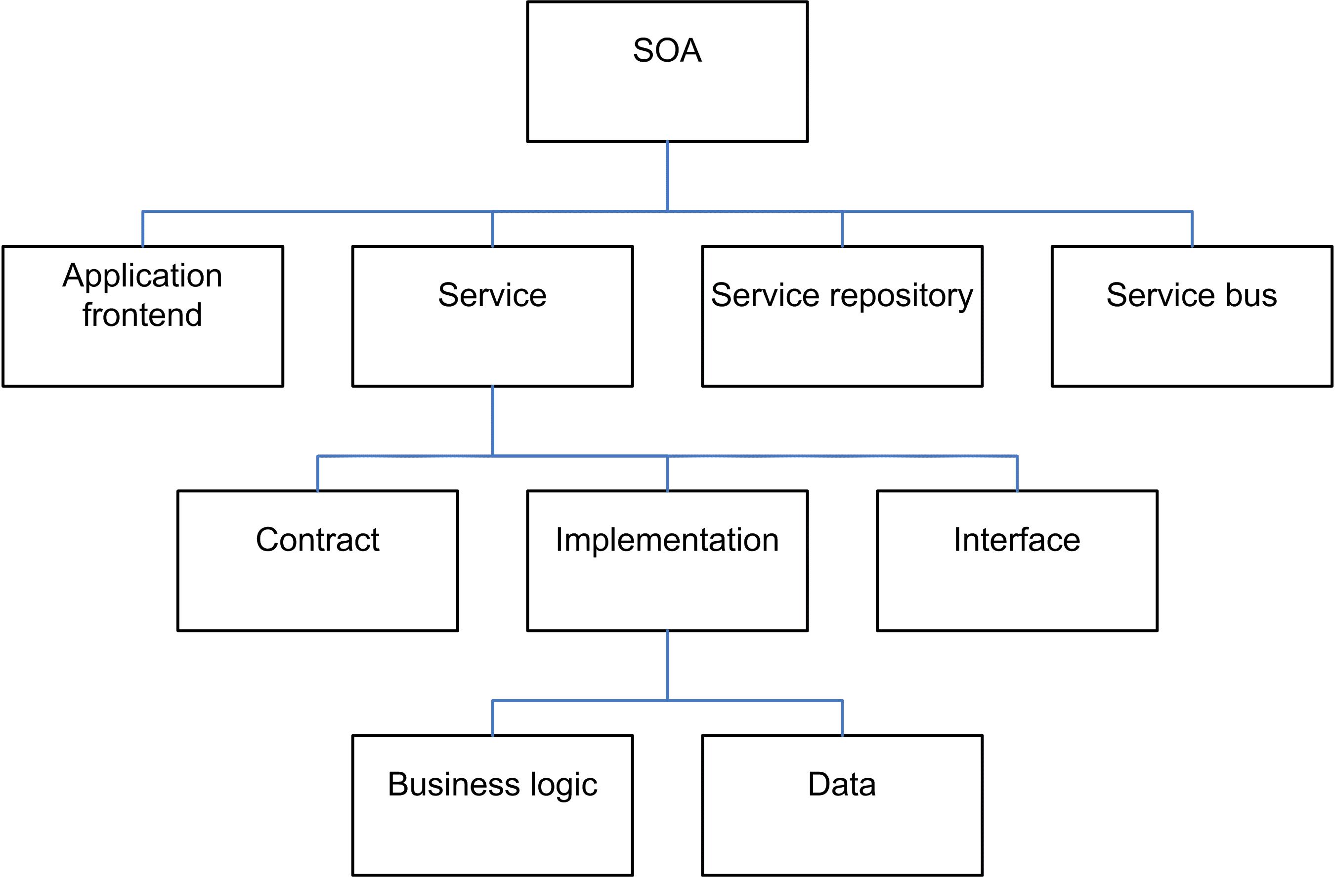 Database Provider Design Pattern