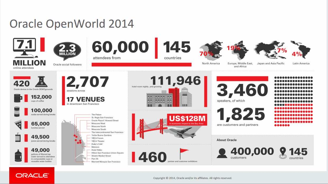 oracle openworld infographic