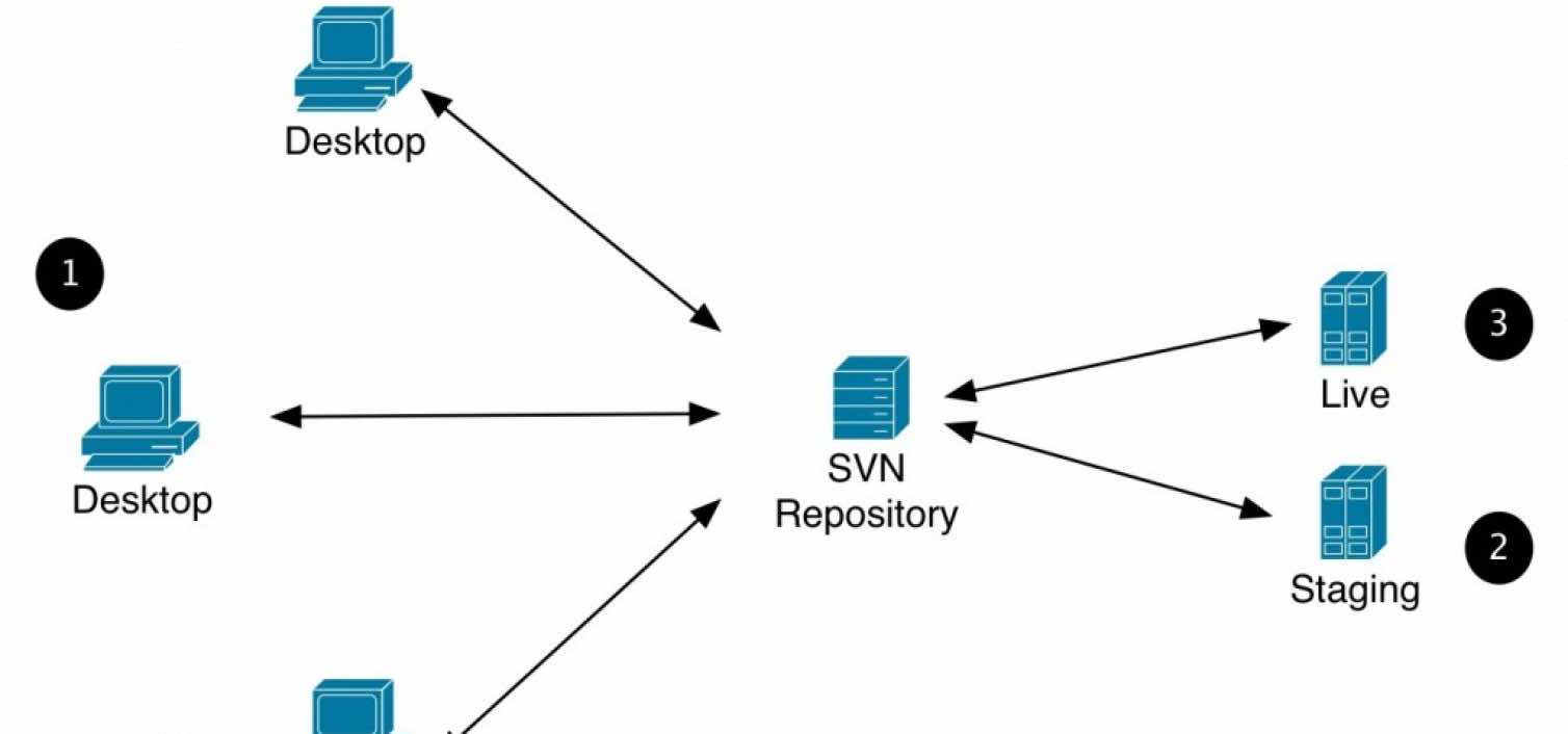 SVN Best Practices
