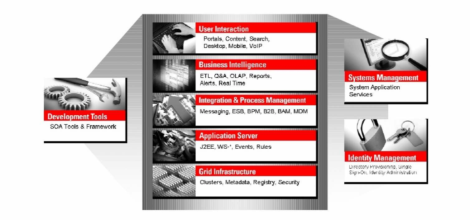 Complete Overview of Oracle Fusion Middleware Setup