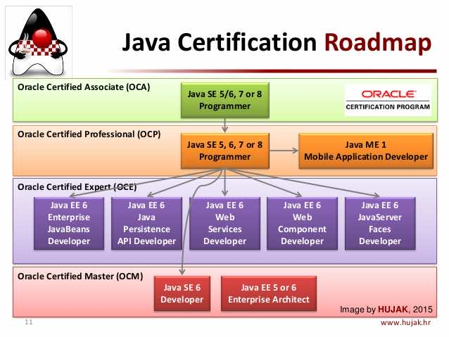 Java SE 8 Certification Path