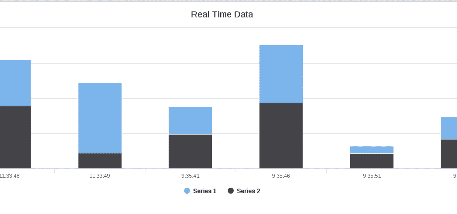 Real Time Reporting with Highcharts, AngularJS and Spring Boot