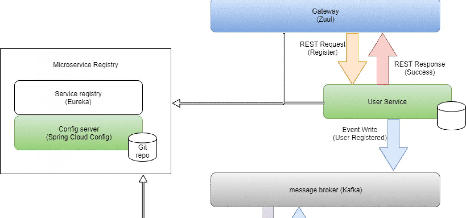 Building microservices with Netflix OSS, Apache Kafka and Spring Boot – Part 2: Message Broker and User service