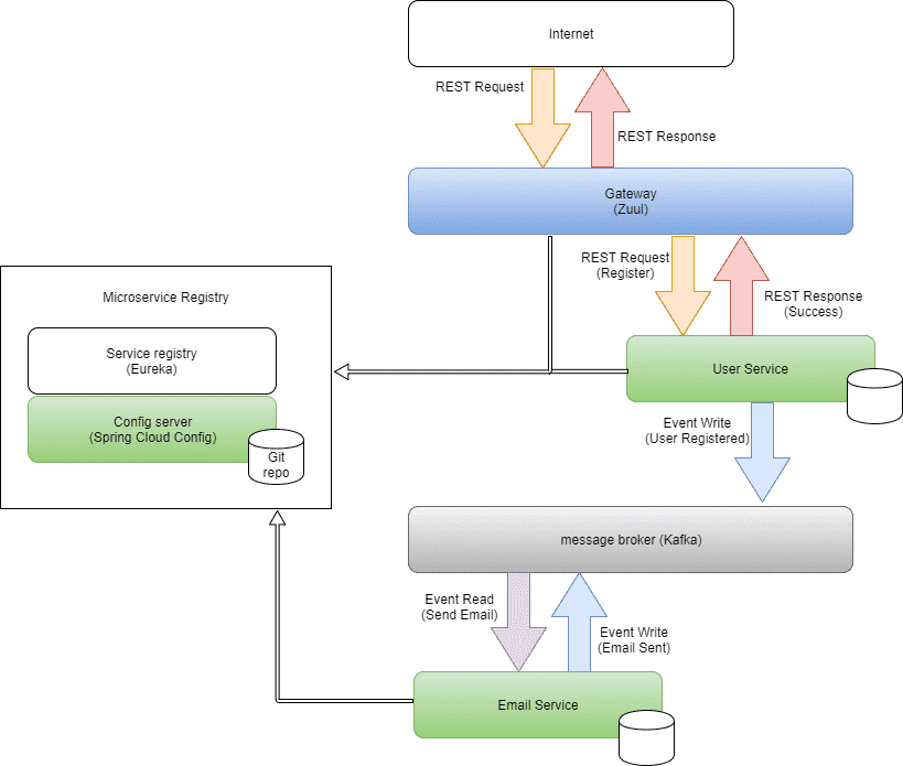 Building microservices with Netflix OSS, Apache Kafka and