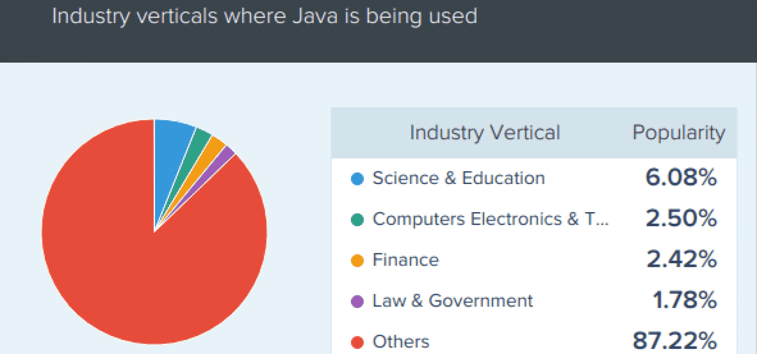 The Java Daily 26/11/19