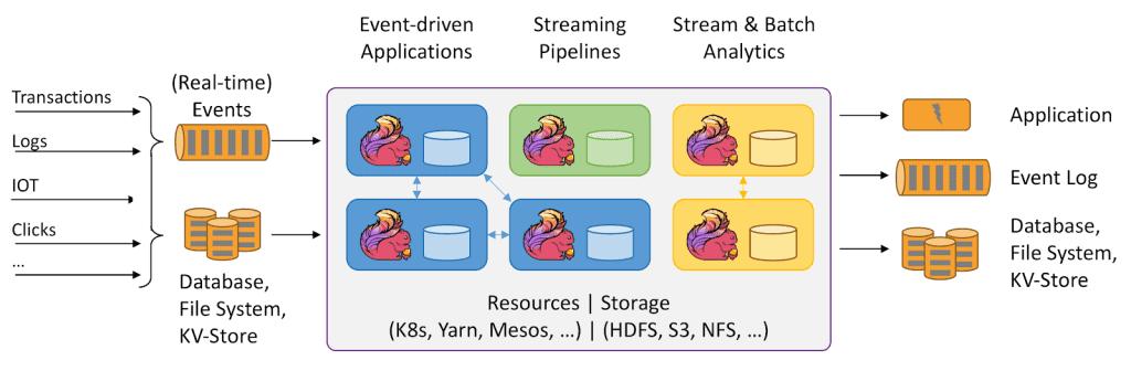streamig, applications, AI