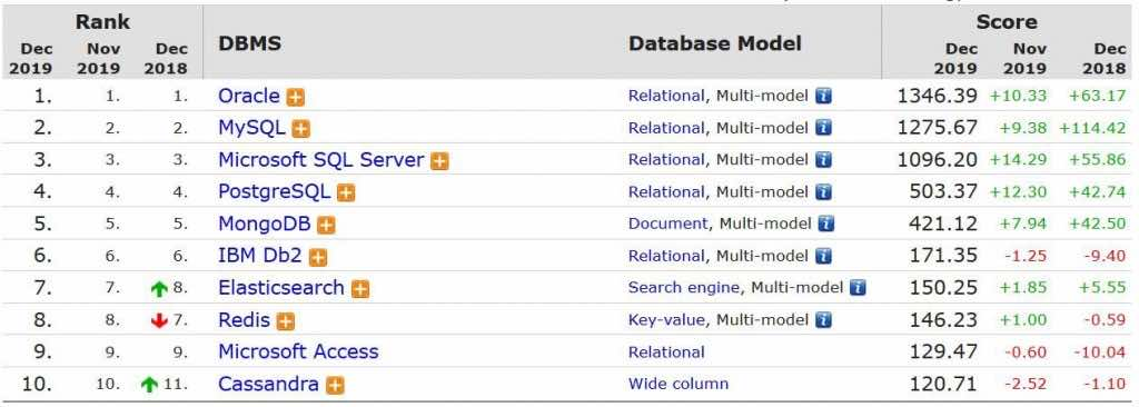 database model, dreamix, DBSM