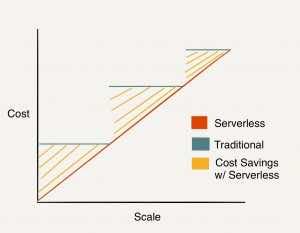 Emerging Technologies, serverless,