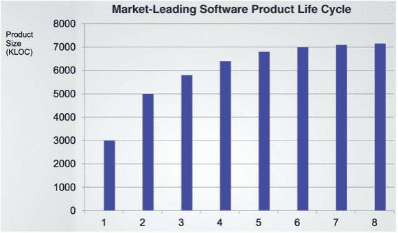 SoftwareProducts, market-leading, dreamix blog