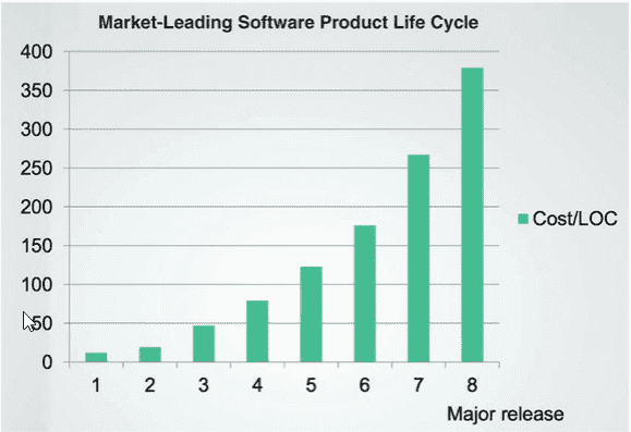 Market-leading software, product life-cycle, dreamix